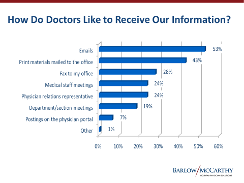 Doctors Graph